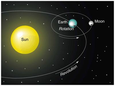 Moti della Terra e le Stagioni – Riassunto Scienze