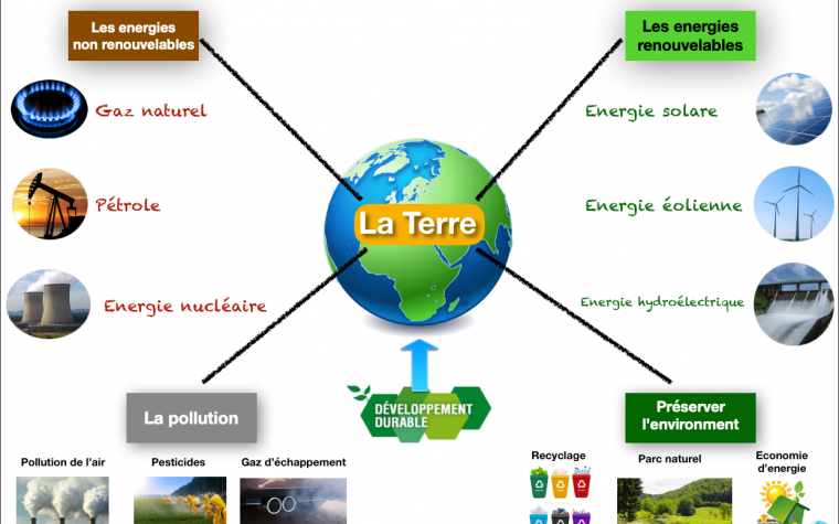 La Terre en français – Pianeta Terra in Francese